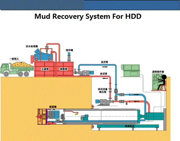 Brightway Mud Recovery System For HDD