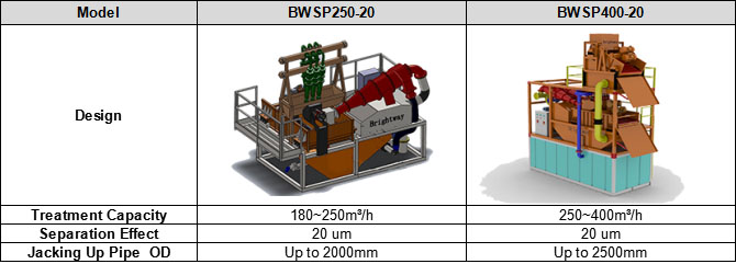 Slurry Treatment Plant Parameters